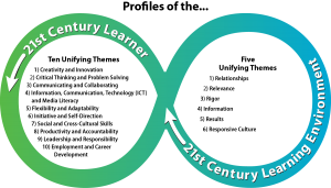 Profiles of the 21st Century Learner and 21st Century Learning Environment in STEM Education